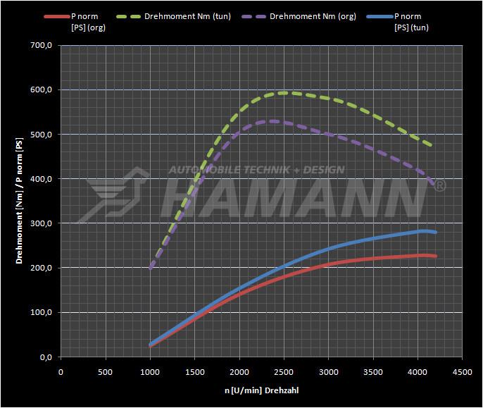 Hamann Optymalizacja mapy silnika X5 xDrive30d E70
