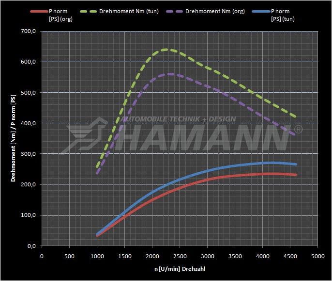 Hamann Optymalizacja mapy silnika Cayenne Diesel 958