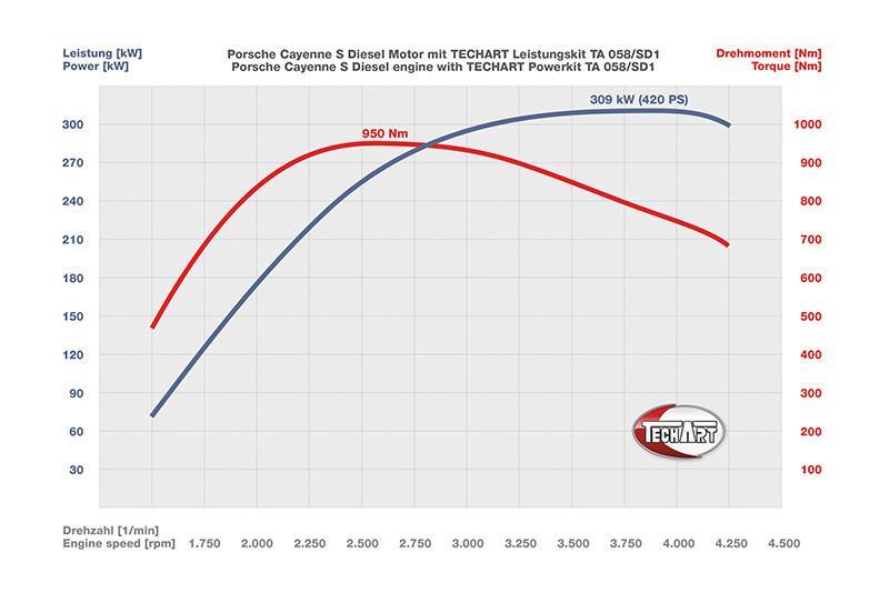 TechArt Pakiet mocy SD1 Cayenne S Diesel 958