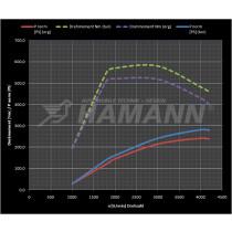 Hamann Optymalizacja mapy silnika X5 xDrive30d E70 FL