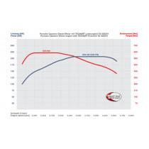 TechArt Pakiet mocy D1 Cayenne Diesel 958