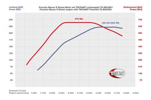 TechArt Pakiet mocy Macan S Diesel