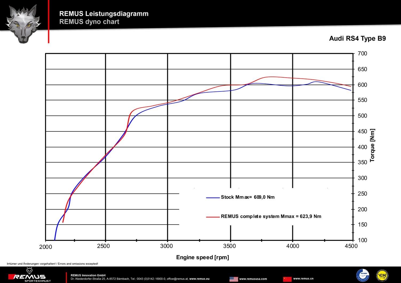 Audi RS4 B9 Remus